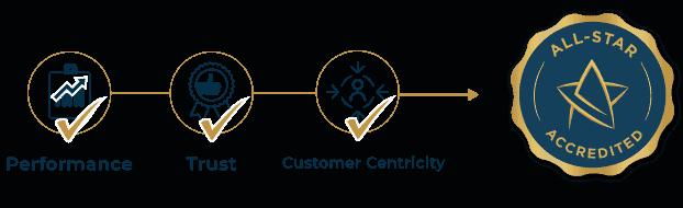 Performance Trust Customer Centricity